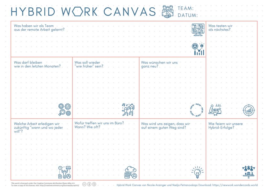 Wie ihr im Team die Hybride Arbeitszukunft gestalten könnt – New Work, New Work